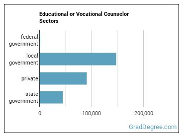 Educational or Vocational Counselor Sectors