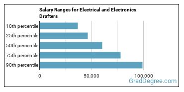 Salary Ranges for Electrical and Electronics Drafters