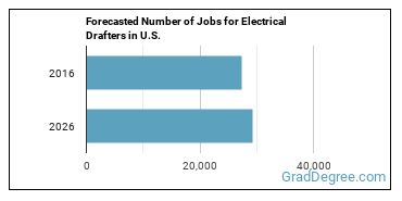 Forecasted Number of Jobs for Electrical Drafters in U.S.