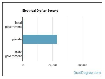 Electrical Drafter Sectors