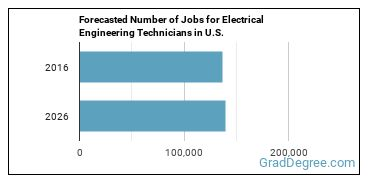 Forecasted Number of Jobs for Electrical Engineering Technicians in U.S.