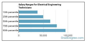 Salary Ranges for Electrical Engineering Technicians