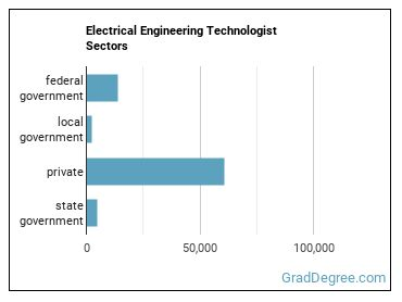 Electrical Engineering Technologist Sectors