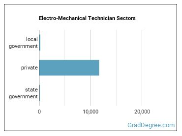 Electro-Mechanical Technician Sectors