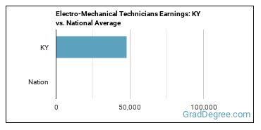 Electro-Mechanical Technicians Earnings: KY vs. National Average