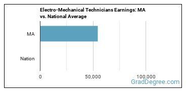 Electro-Mechanical Technicians Earnings: MA vs. National Average