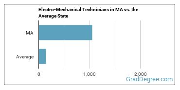 Electro-Mechanical Technicians in MA vs. the Average State