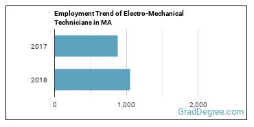 Electro-Mechanical Technicians in MA Employment Trend