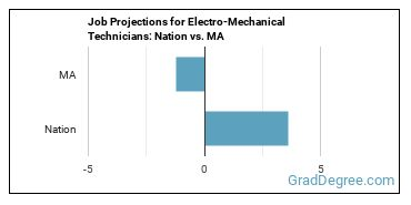 Job Projections for Electro-Mechanical Technicians: Nation vs. MA