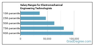 Salary Ranges for Electromechanical Engineering Technologists
