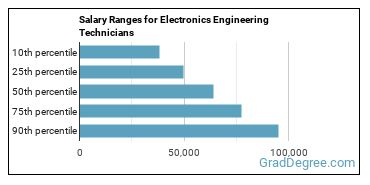 Salary Ranges for Electronics Engineering Technicians