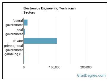 Electronics Engineering Technician Sectors