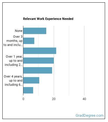 Electronics Engineering Technician Work Experience