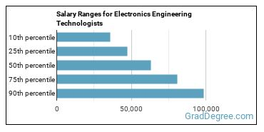 Salary Ranges for Electronics Engineering Technologists