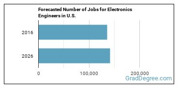 Forecasted Number of Jobs for Electronics Engineers in U.S.