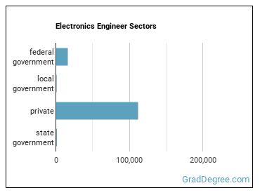 Electronics Engineer Sectors