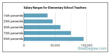Salary Ranges for Elementary School Teachers