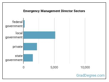 Emergency Management Director Sectors