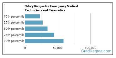 Salary Ranges for Emergency Medical Technicians and Paramedics