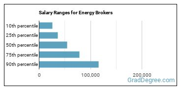 Salary Ranges for Energy Brokers