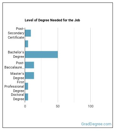 Energy Engineer Degree Level