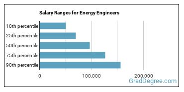 Salary Ranges for Energy Engineers