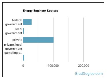 Energy Engineer Sectors