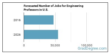 Forecasted Number of Jobs for Engineering Professors in U.S.