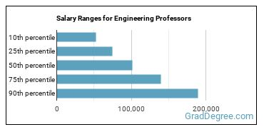 Salary Ranges for Engineering Professors