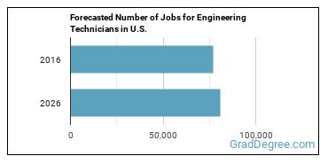 Forecasted Number of Jobs for Engineering Technicians in U.S.
