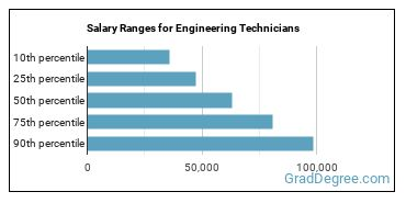 Salary Ranges for Engineering Technicians