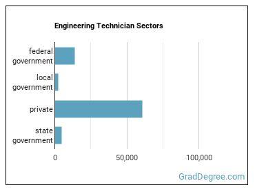 Engineering Technician Sectors