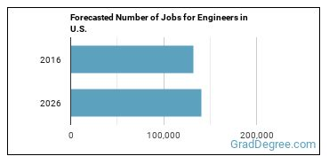 Forecasted Number of Jobs for Engineers in U.S.