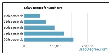 Salary Ranges for Engineers