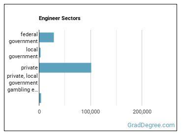 Engineer Sectors