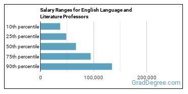Salary Ranges for English Language and Literature Professors