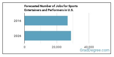 Forecasted Number of Jobs for Sports Entertainers and Performers in U.S.