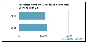 Forecasted Number of Jobs for Environmental Economists in U.S.