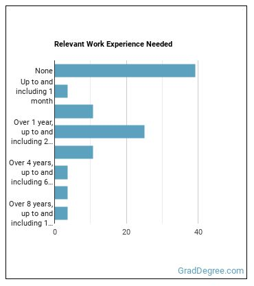 Environmental Economist Work Experience