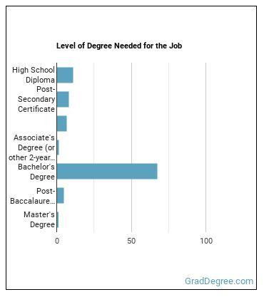 Environmental Engineering Technician Degree Level