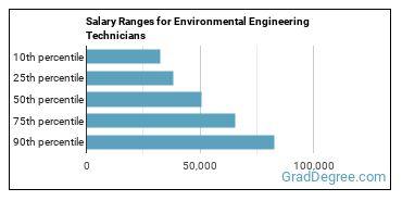 Salary Ranges for Environmental Engineering Technicians