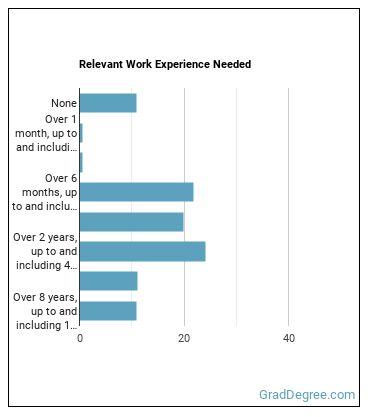 Environmental Engineering Technician Work Experience