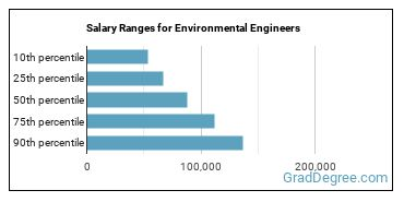 Salary Ranges for Environmental Engineers