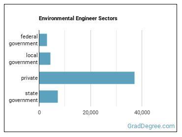 Environmental Engineer Sectors