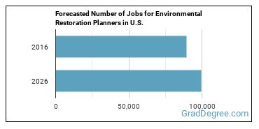Forecasted Number of Jobs for Environmental Restoration Planners in U.S.