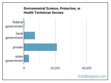 Environmental Science, Protection, or Health Technician Sectors