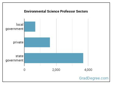 Environmental Science Professor Sectors