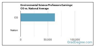 Environmental Science Professors Earnings: CO vs. National Average