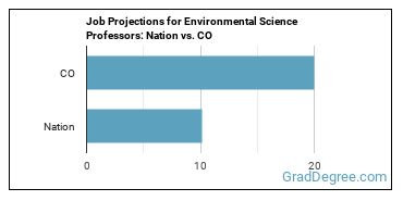 Job Projections for Environmental Science Professors: Nation vs. CO