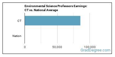 Environmental Science Professors Earnings: CT vs. National Average